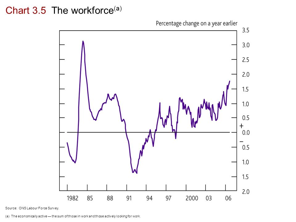 Chart 3.5 The workforce (a) Source: ONS Labour Force Survey.