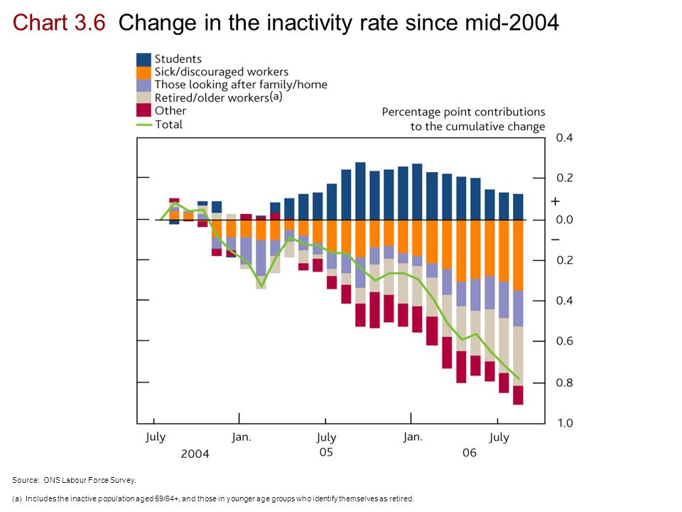 Chart 3.6 Change in the inactivity rate since mid-2004 Source: ONS Labour Force Survey.