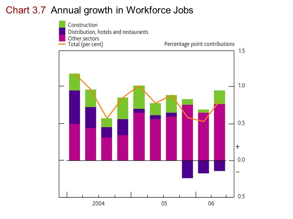 Chart 3.7 Annual growth in Workforce Jobs