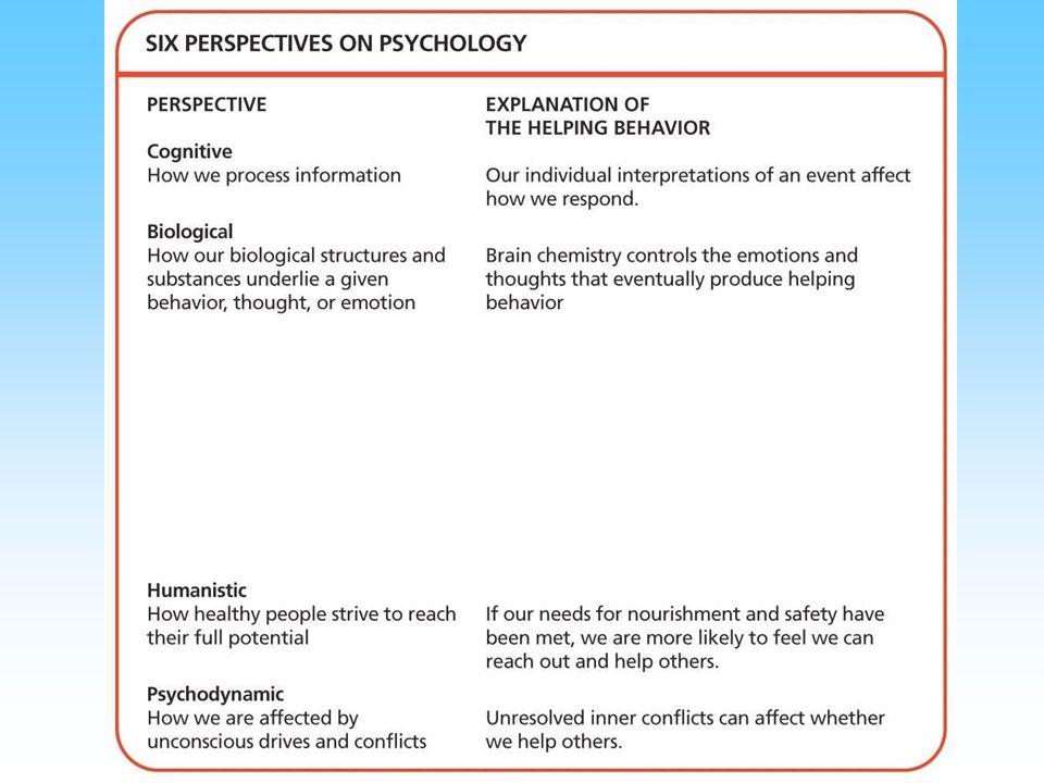 human behavior topics psychology