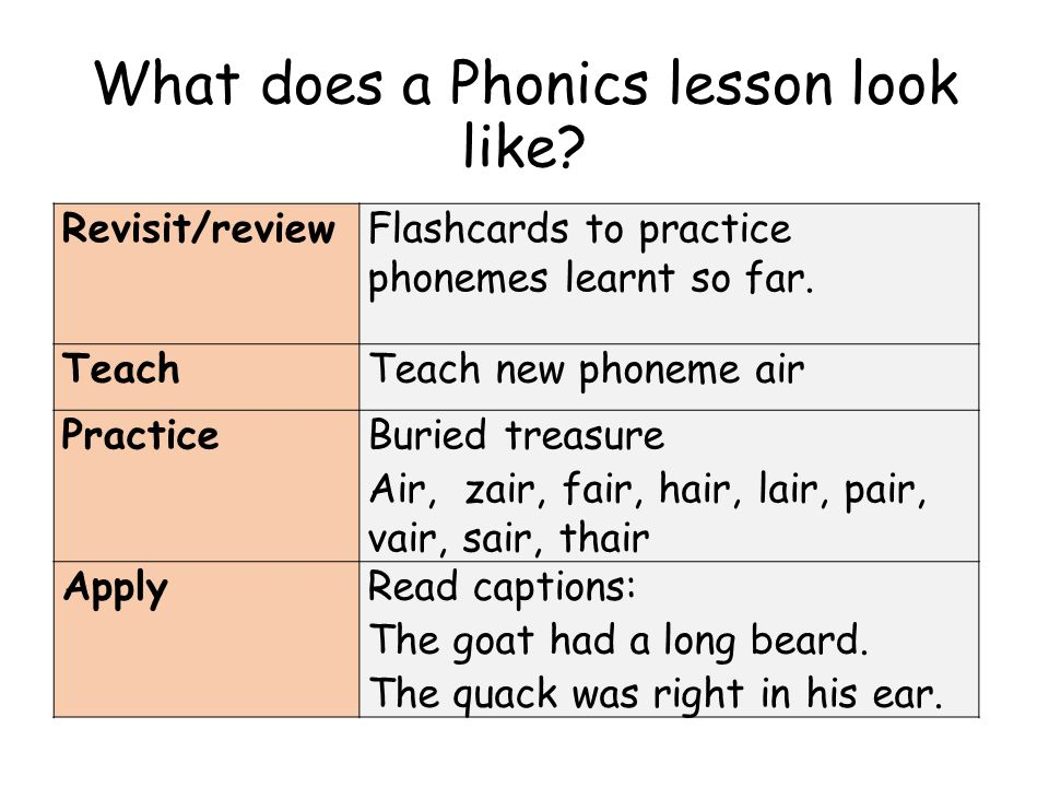 What does a Phonics lesson look like. Revisit/reviewFlashcards to practice phonemes learnt so far.
