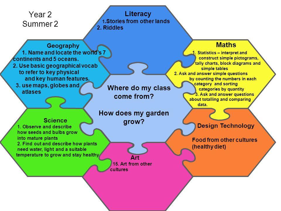 Art year 1 summer 2 literacy 1 fantasy stories 2 settings 3 2 art ccuart Choice Image