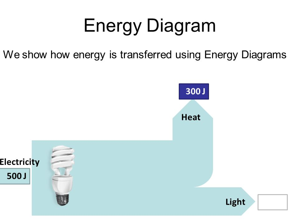 Energy Transfer Diagrams Starter Activity Back Of Jotters 1what