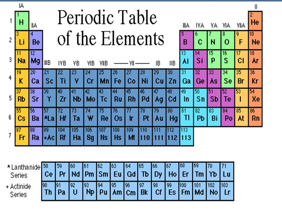 173 The Periodic Table Periodic Table Periodic Repeating Pattern