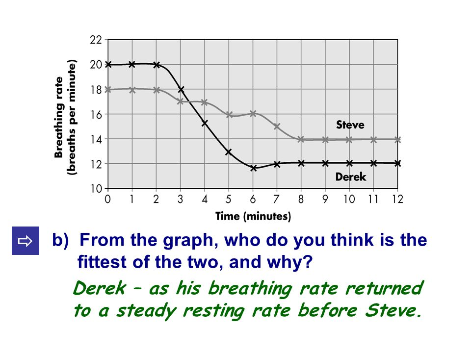 b) From the graph, who do you think is the fittest of the two, and why.