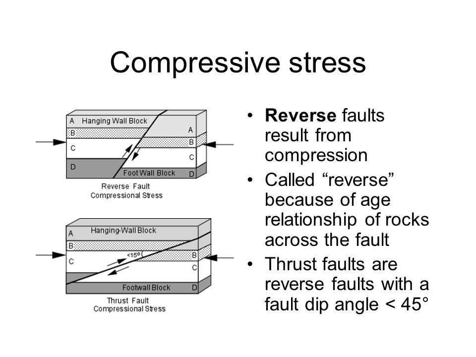 Reverse Fault Diagram Show Stresses Wiring
