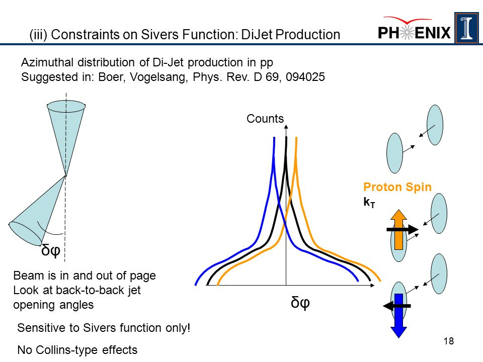 18 (iii) Constraints on Sivers Function: DiJet Production Azimuthal distribution of Di-Jet production in pp Suggested in: Boer, Vogelsang, Phys.