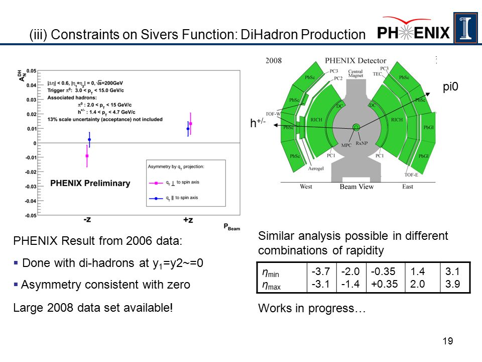 19 (iii) Constraints on Sivers Function: DiHadron Production PHENIX Result from 2006 data:  Done with di-hadrons at y 1 =y2~=0  Asymmetry consistent with zero Large 2008 data set available.