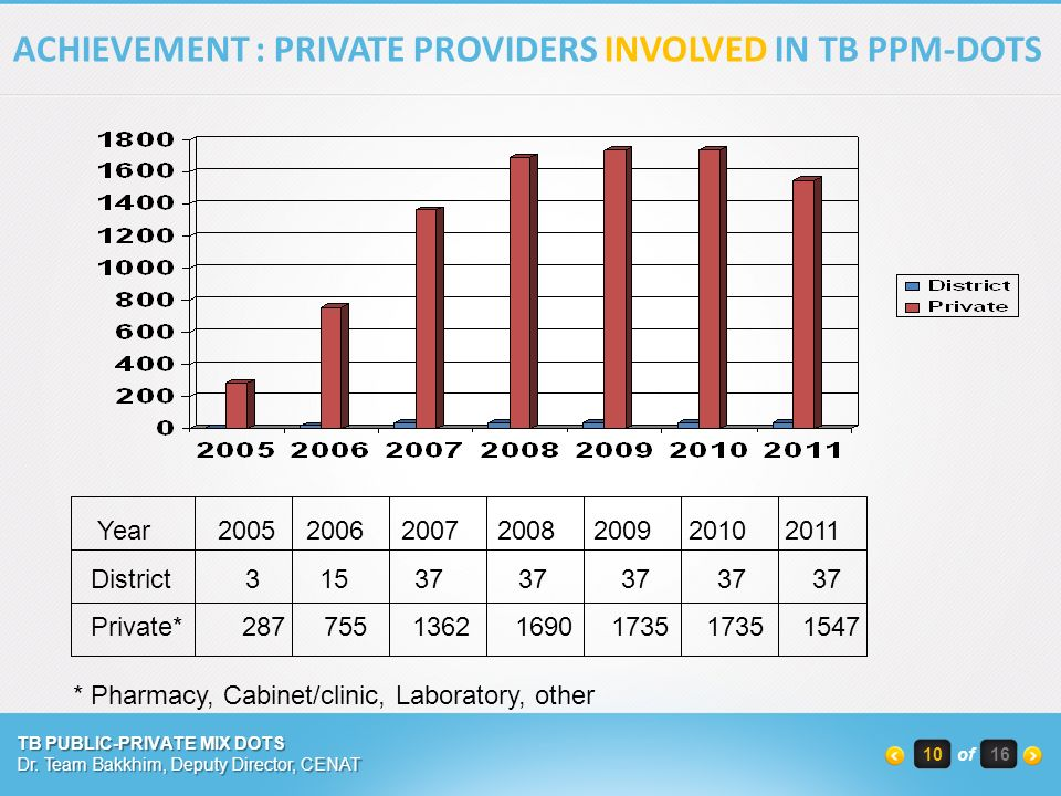 Year District Private* ACHIEVEMENT : PRIVATE PROVIDERS INVOLVED IN TB PPM-DOTS * Pharmacy, Cabinet/clinic, Laboratory, other TB PUBLIC-PRIVATE MIX DOTS Dr.