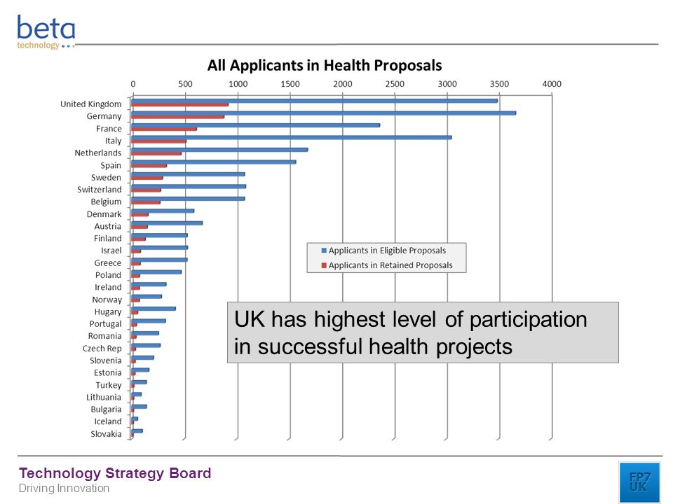 Technology Strategy Board Driving Innovation UK has highest level of participation in successful health projects