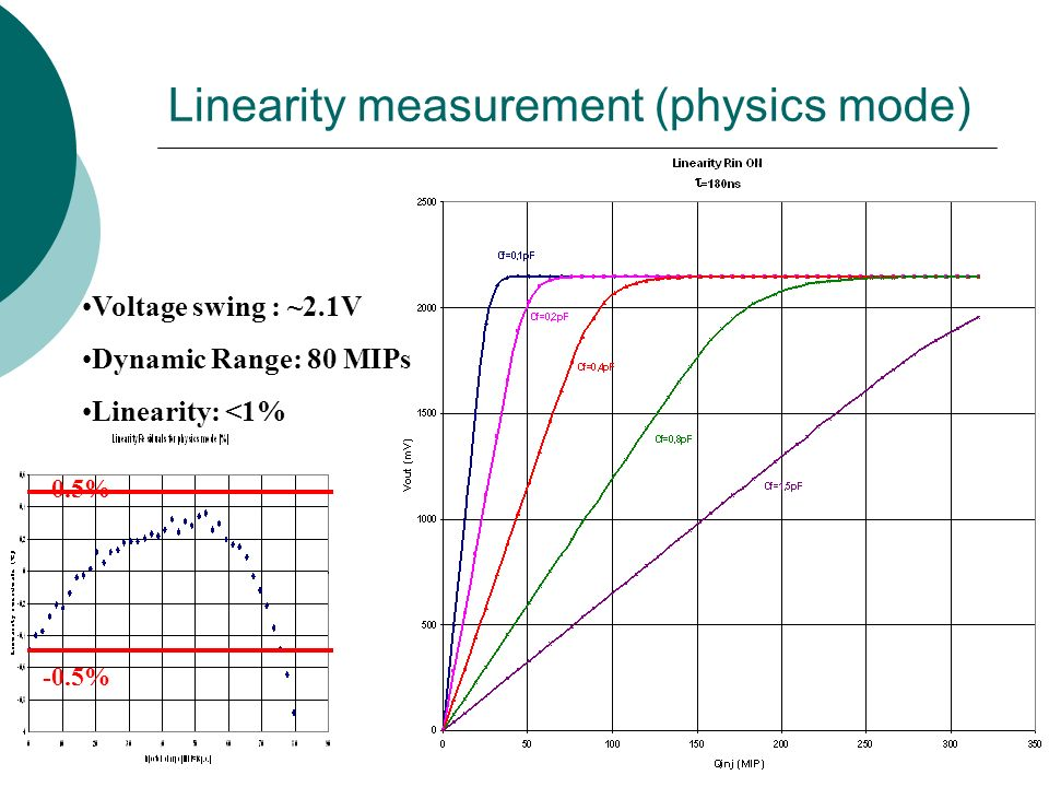 Linearity measurement (physics mode) 0.5% -0.5% Voltage swing : ~2.1V Dynamic Range: 80 MIPs Linearity: <1%
