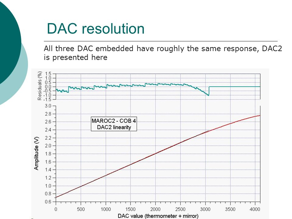 DAC resolution All three DAC embedded have roughly the same response, DAC2 is presented here
