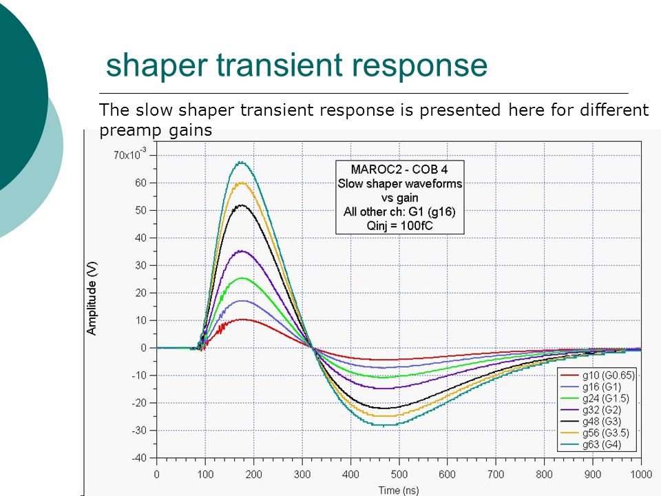 shaper transient response The slow shaper transient response is presented here for different preamp gains