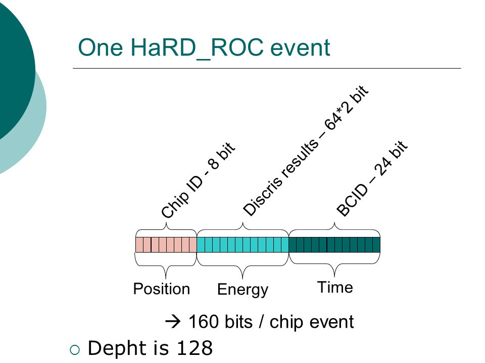 One HaRD_ROC event Discris results – 64*2 bit BCID – 24 bit Chip ID - 8 bit Position Energy Time  160 bits / chip event  Depht is 128