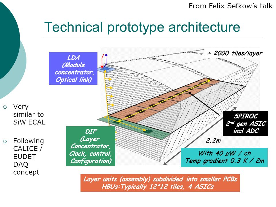 Technical prototype architecture  Very similar to SiW ECAL  Following CALICE / EUDET DAQ concept 2.2m ~ 2000 tiles/layer Layer units (assembly) subdivided into smaller PCBs HBUs:Typically 12*12 tiles, 4 ASICs DIF (Layer Concentrator, Clock, control, Configuration) LDA (Module concentrator, Optical link) SPIROC 2 nd gen ASIC incl ADC With 40 µW / ch Temp gradient 0.3 K / 2m From Felix Sefkow's talk