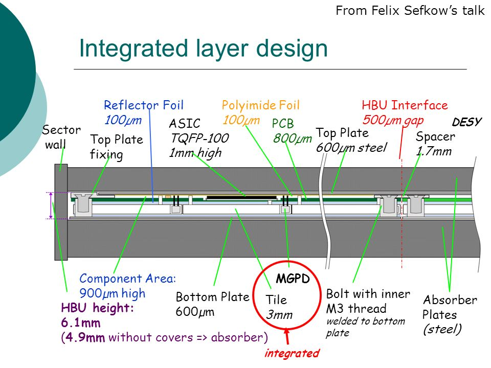 Integrated layer design Sector wall Reflector Foil 100µm Polyimide Foil 100µm PCB 800µm Bolt with inner M3 thread welded to bottom plate MGPD Tile 3mm HBU Interface 500µm gap Bottom Plate 600µm ASIC TQFP-100 1mm high Top Plate 600µm steel Component Area: 900µm high HBU height: 6.1mm (4.9mm without covers => absorber) Absorber Plates (steel) Spacer 1.7mm Top Plate fixing DESY integrated From Felix Sefkow's talk