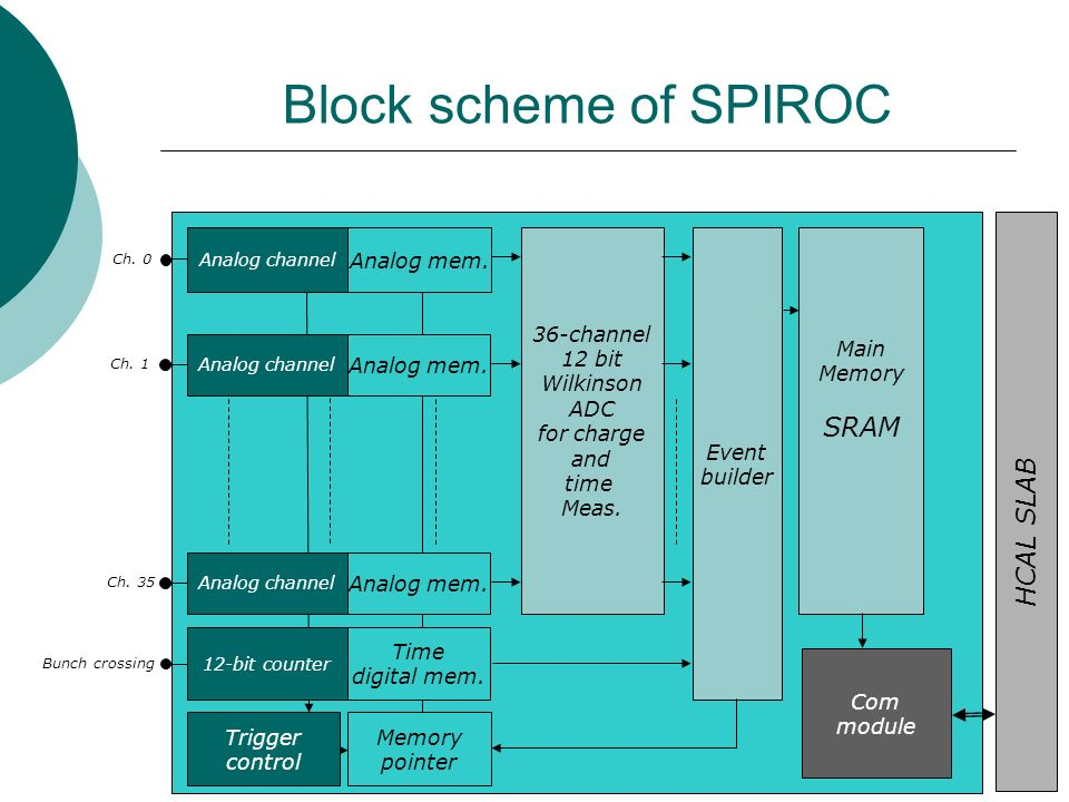 Block scheme of SPIROC Bunch crossing Ch. 0 Ch. 1 Analog channel Analog mem.