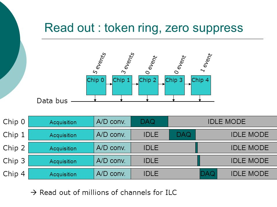 Read out : token ring, zero suppress Acquisition A/D conv.DAQIDLE MODE Chip 0 Chip 1 Acquisition A/D conv.DAQIDLE MODEIDLE Chip 2 Acquisition A/D conv.IDLE MODEIDLE Chip 3 Acquisition A/D conv.IDLE MODEIDLE Chip 4 Acquisition A/D conv.IDLE MODEIDLEDAQ Chip 0Chip 1Chip 2Chip 3Chip 4 5 events3 events 0 event 1 event 0 event Data bus  Read out of millions of channels for ILC