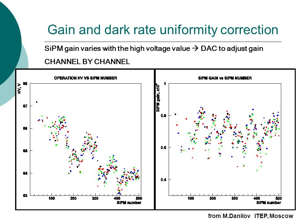 Gain and dark rate uniformity correction SiPM gain varies with the high voltage value  DAC to adjust gain CHANNEL BY CHANNEL from M.Danilov ITEP, Moscow