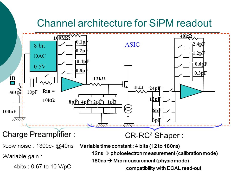 Channel architecture for SiPM readout 100nF 10pF Charge Preamplifier :  Low noise :  Variable gain : 4bits : 0.67 to 10 V/pC CR-RC² Shaper : Variable time constant : 4 bits (12 to 180ns) 12ns  photoelectron measurement (calibration mode) 180ns  Mip measurement (physic mode) compatibility with ECAL read-out 12kΩ 4kΩ 24pF 12pF 3pF in 8pF4pF2pF1pF 40kΩ 8-bit DAC 0-5V ASIC Rin = 10kΩ 50Ω 100MΩ 2.4pF 1.2pF 0.6pF 0.3pF 0.1pF 0.2pF 0.4pF 0.8pF 6pF