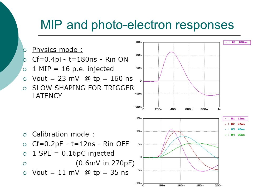 MIP and photo-electron responses  Physics mode :  Cf=0.4pF- t=180ns - Rin ON  1 MIP = 16 p.e.