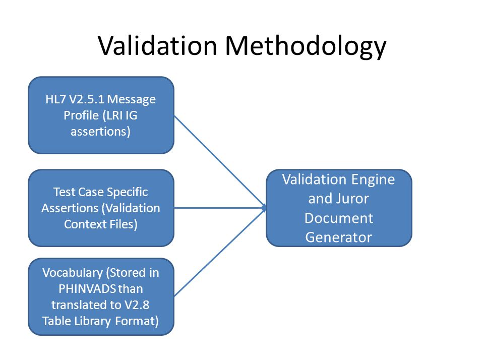 LRI Validation Suite Meeting October 11th, Agenda (Red=topics today ...