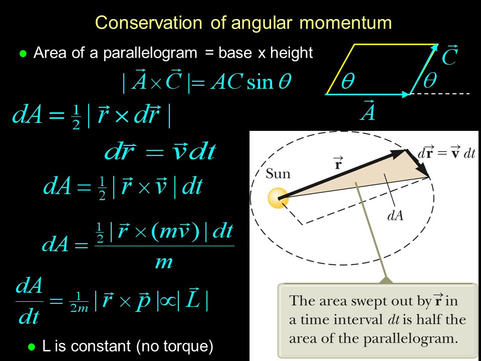 Physics 201: Lecture 24, Pg 12 Conservation of angular momentum l Area of a parallelogram = base x height l L is constant (no torque)