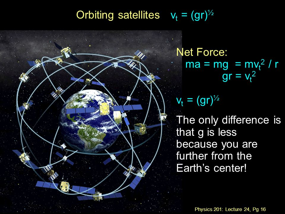 Physics 201: Lecture 24, Pg 16 Orbiting satellites v t = (gr) ½ Net Force: ma = mg = mv t 2 / r gr = v t 2 v t = (gr) ½ The only difference is that g is less because you are further from the Earth's center!