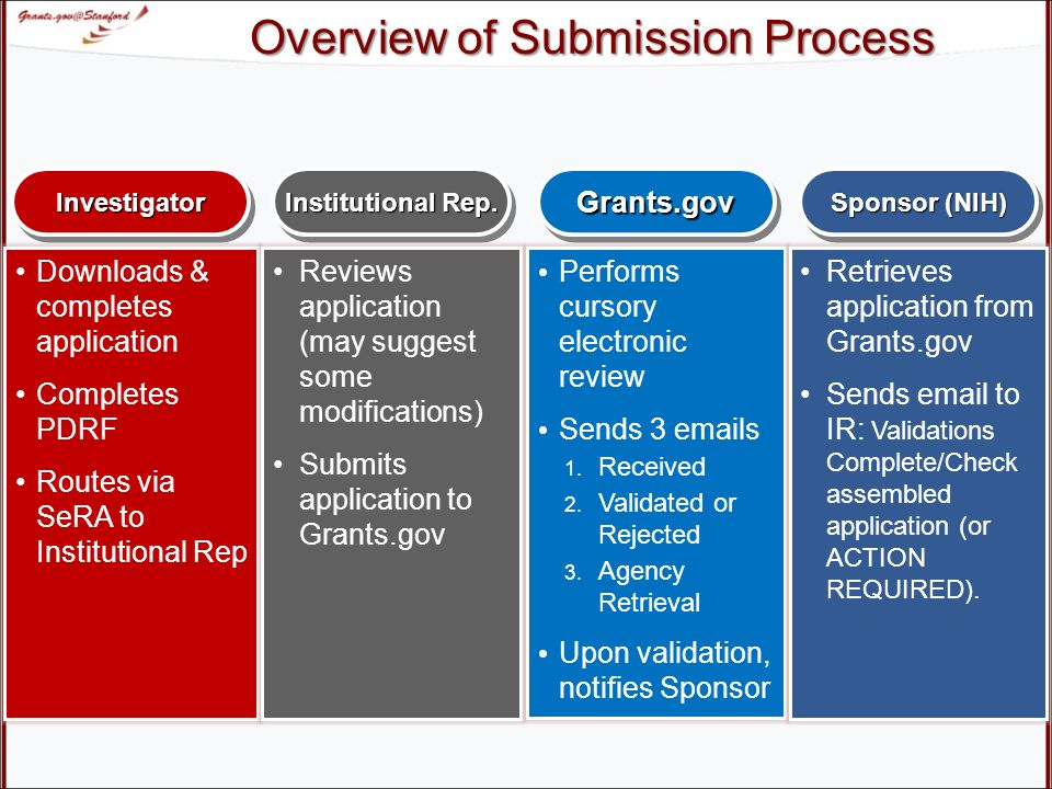NIH/Grants.gov Fellowships Hands On Session Course Numbers: ORA-1218 Find. Apply. Succeed. - ppt download Overview of Submission Process InvestigatorInvestigator Institutional Rep. - 웹