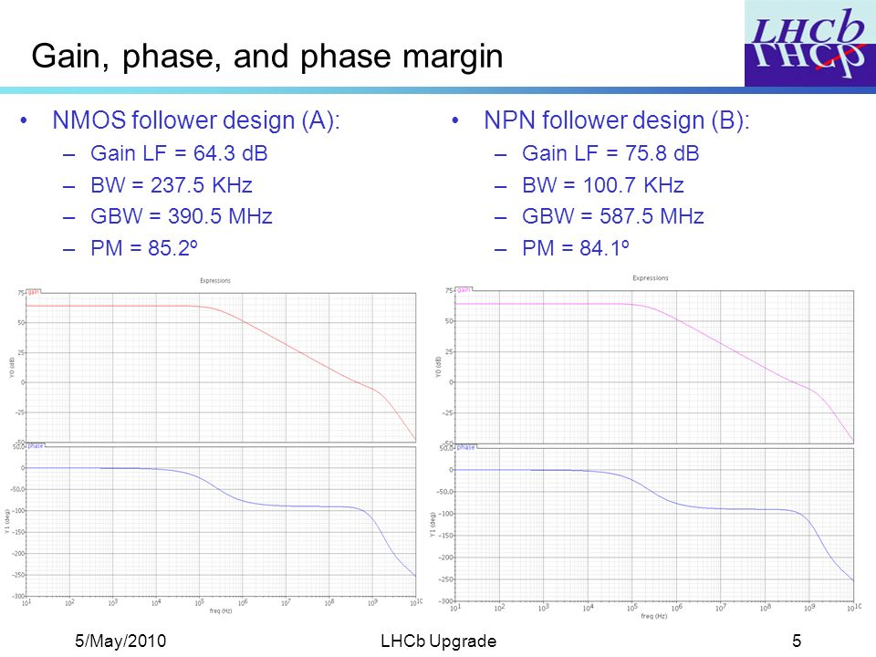 5/May/2010LHCb Upgrade5 Gain, phase, and phase margin NMOS follower design (A): –Gain LF = 64.3 dB –BW = KHz –GBW = MHz –PM = 85.2º NPN follower design (B): –Gain LF = 75.8 dB –BW = KHz –GBW = MHz –PM = 84.1º