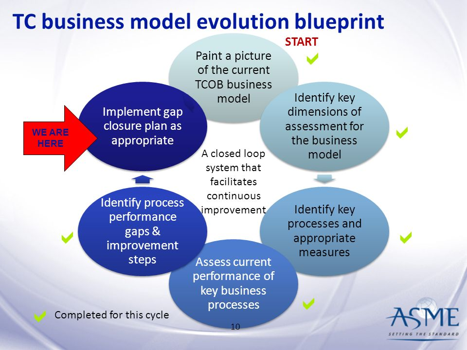 Kc technical communities business model update and path forward 10 tc business model evolution blueprint malvernweather Gallery