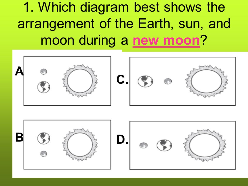 Moon Phase Review 1 Which Diagram Best Shows The Arrangement Of