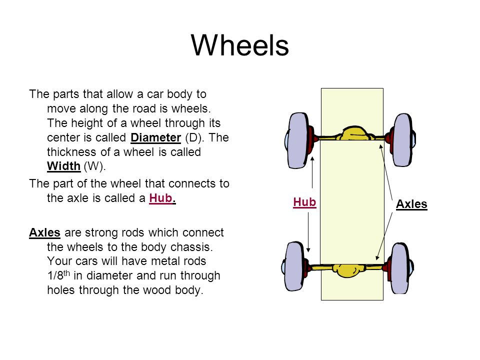 Parts of A Vehicle In this presentation you will learn the standard