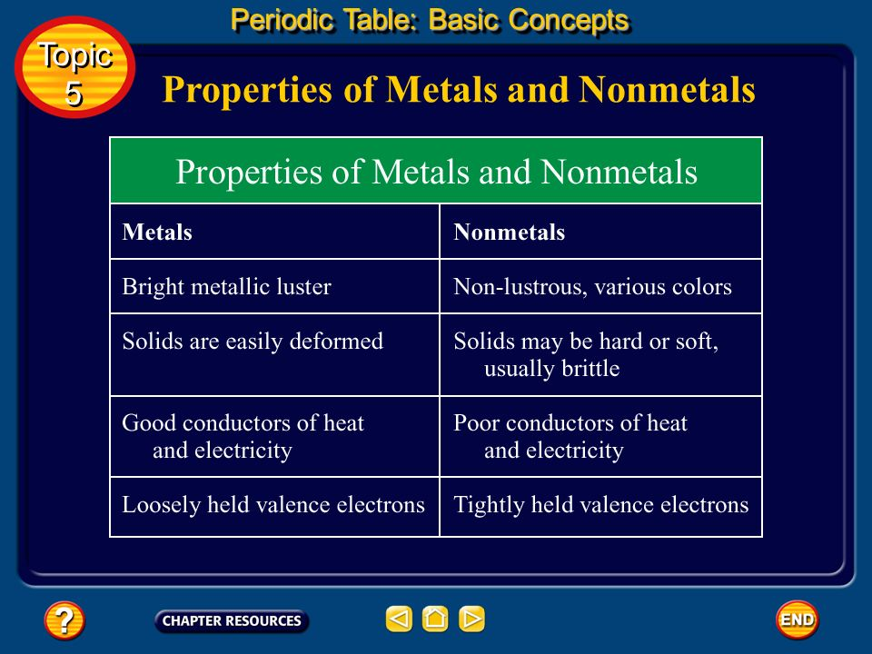 Nonmetals Most nonmetals don't conduct electricity, are much poorer conductors of heat than metals, and are brittle when solid.
