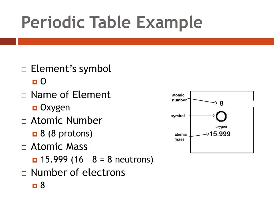 Periodic Table Example  Element's symbol OO  Name of Element  Oxygen  Atomic Number  8 (8 protons)  Atomic Mass  (16 – 8 = 8 neutrons)  Number of electrons 88