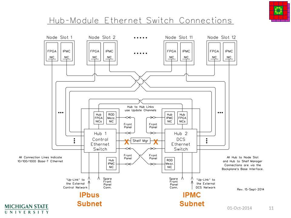 Preliminary Design Review: Hub Implementation Dan Edmunds, Wade