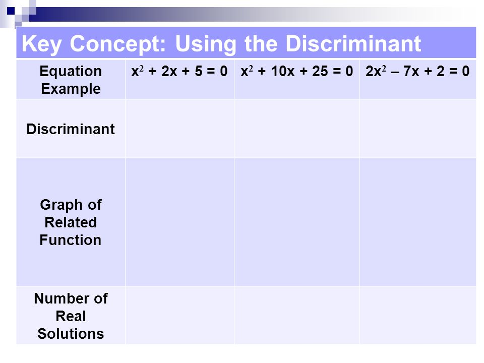 Key Concept: Using the Discriminant Equation Example x 2 + 2x + 5 = 0x x + 25 = 02x 2 – 7x + 2 = 0 Discriminant Graph of Related Function Number of Real Solutions