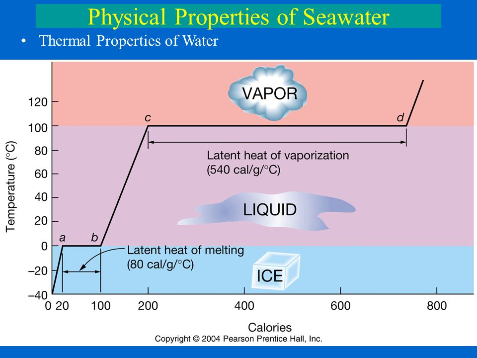 presentation on theme physical properties of seawater thermal properties of water presentation transcript 1 physical properties of