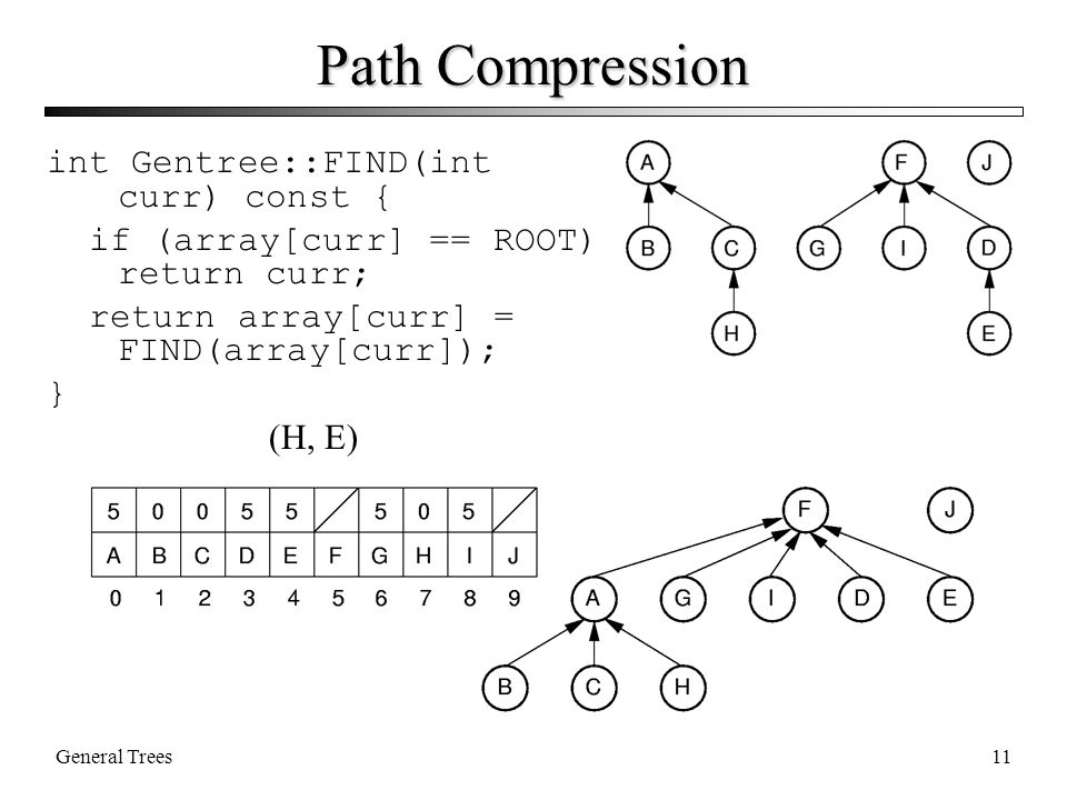 General Trees11 Path Compression int Gentree::FIND(int curr) const { if (array[curr] == ROOT) return curr; return array[curr] = FIND(array[curr]); } (H, E)