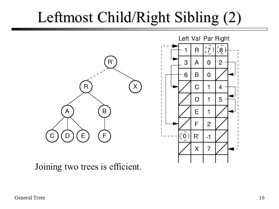 General Trees16 Leftmost Child/Right Sibling (2) Joining two trees is efficient.