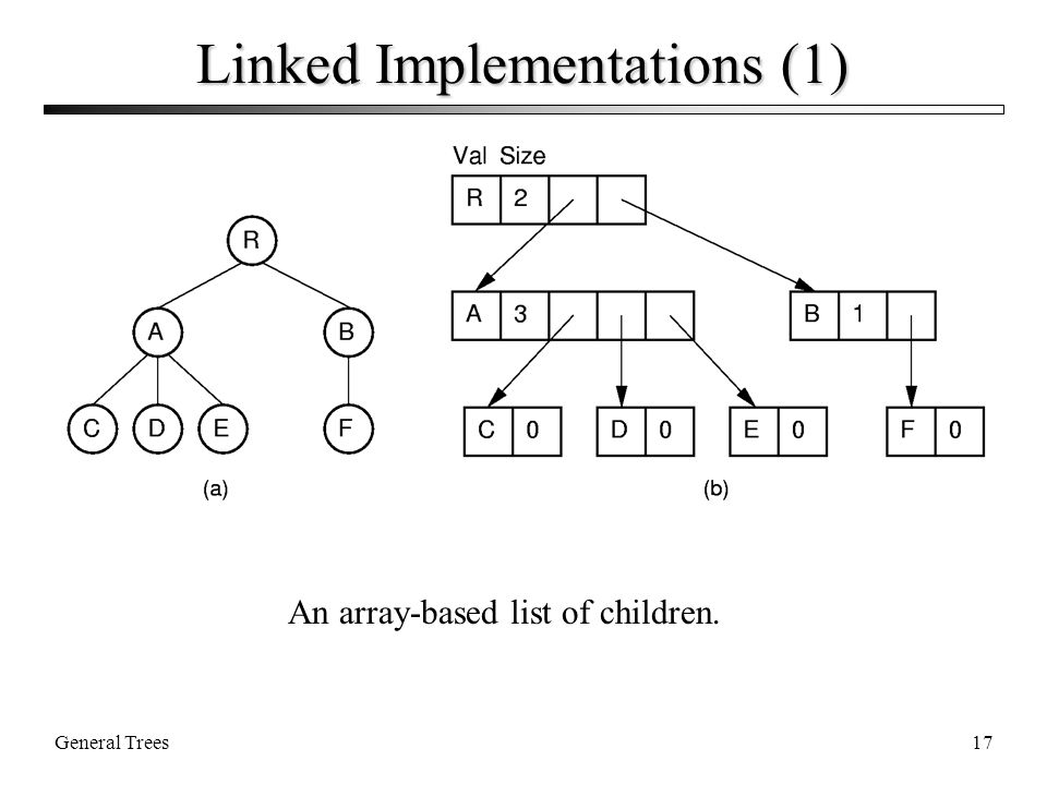 General Trees17 Linked Implementations (1) An array-based list of children.