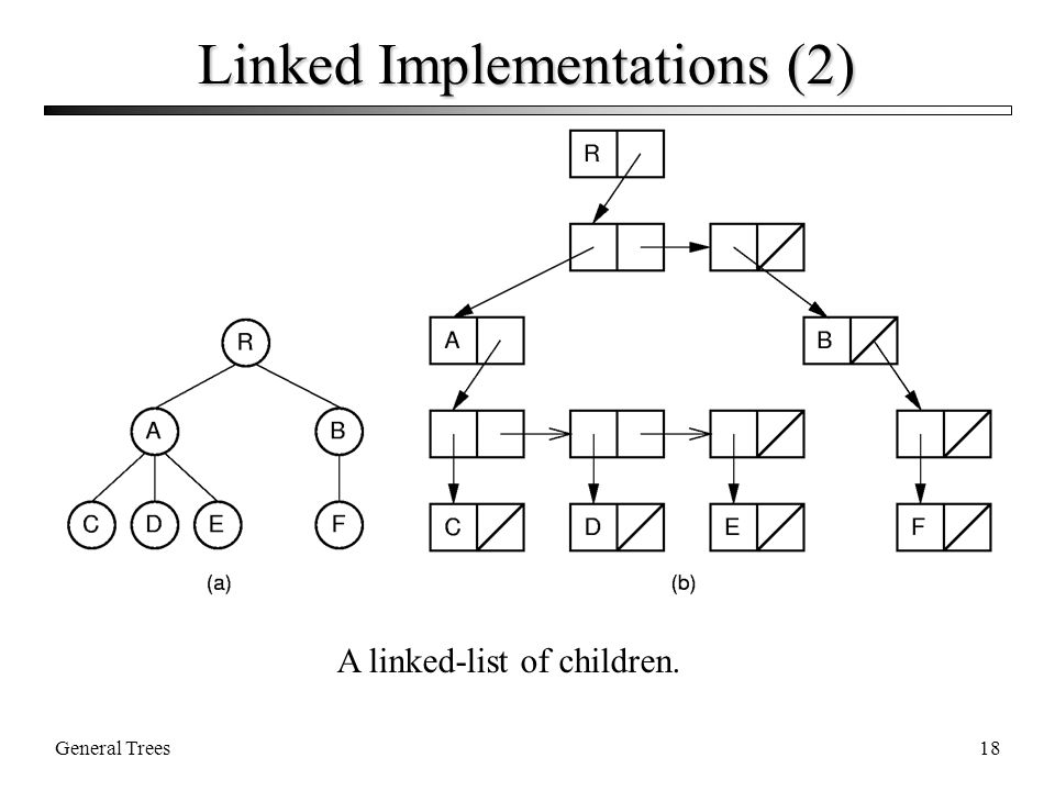 General Trees18 Linked Implementations (2) A linked-list of children.