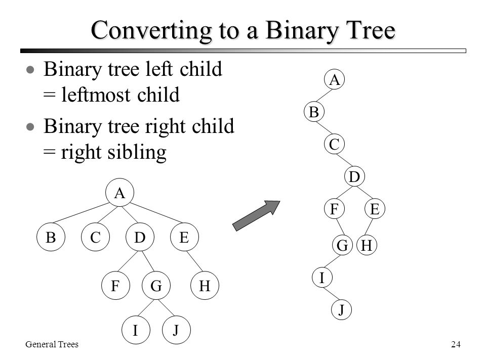 General Trees24 Converting to a Binary Tree  Binary tree left child = leftmost child  Binary tree right child = right sibling A BCE F D GH IJ A B C D FE HG I J