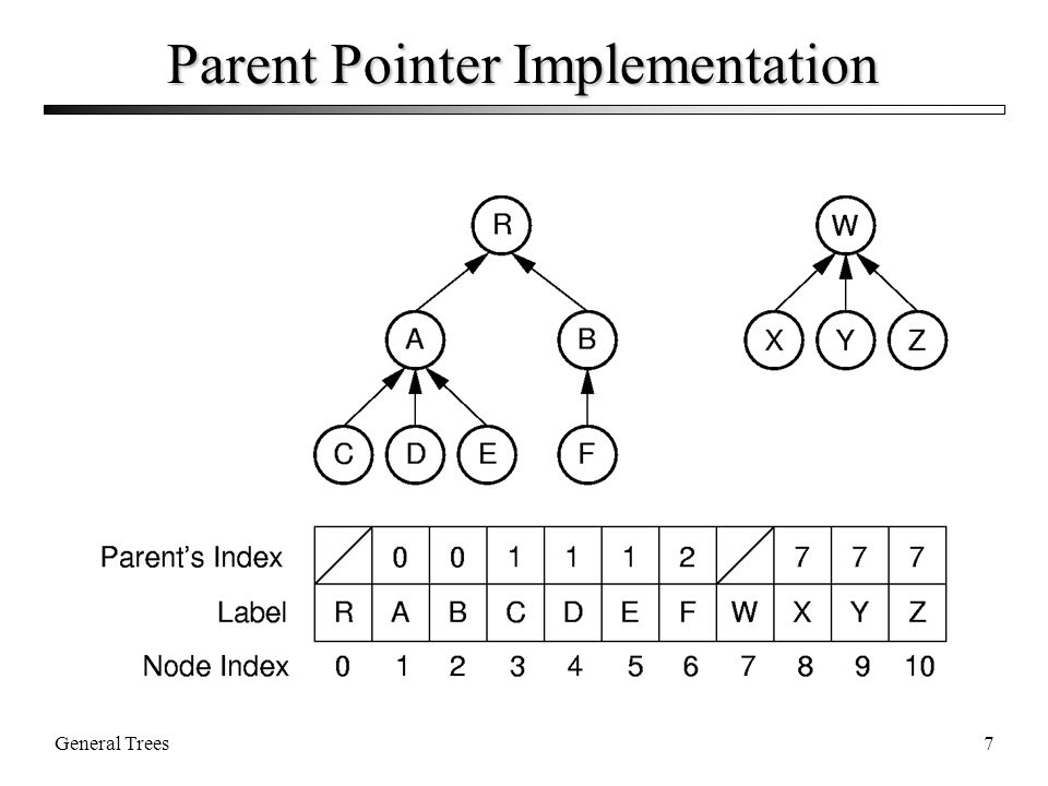 General Trees7 Parent Pointer Implementation