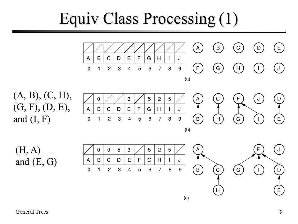 General Trees9 Equiv Class Processing (1) (A, B), (C, H), (G, F), (D, E), and (I, F) (H, A) and (E, G)