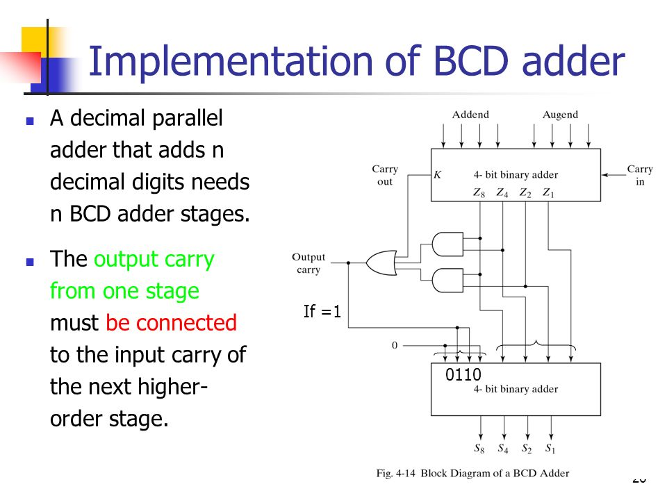 1 Chapter 4 Combinational Logic Logic Circuits For Digital Systems