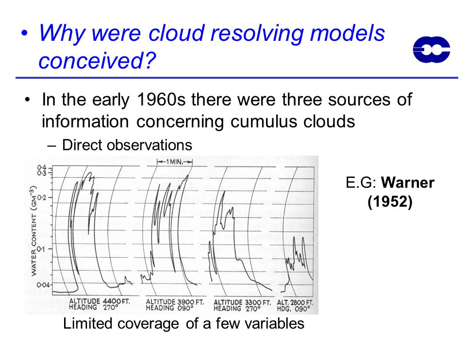 Cloud Resolving Models Their Development And Use In