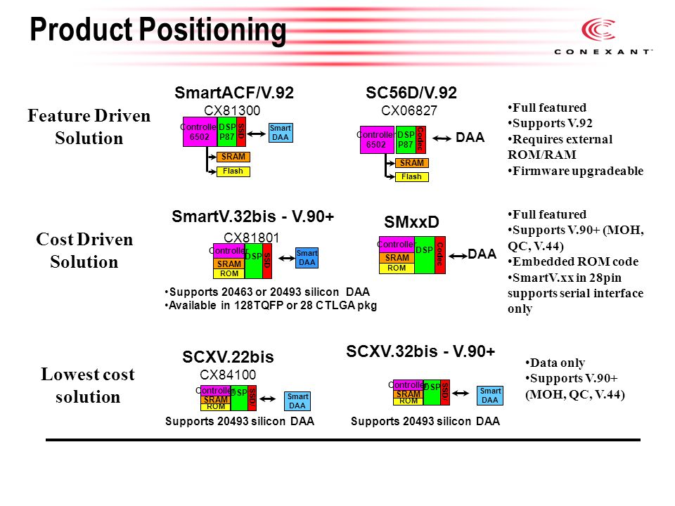 Controllered Modem Roadmap Current Solutions New Generation