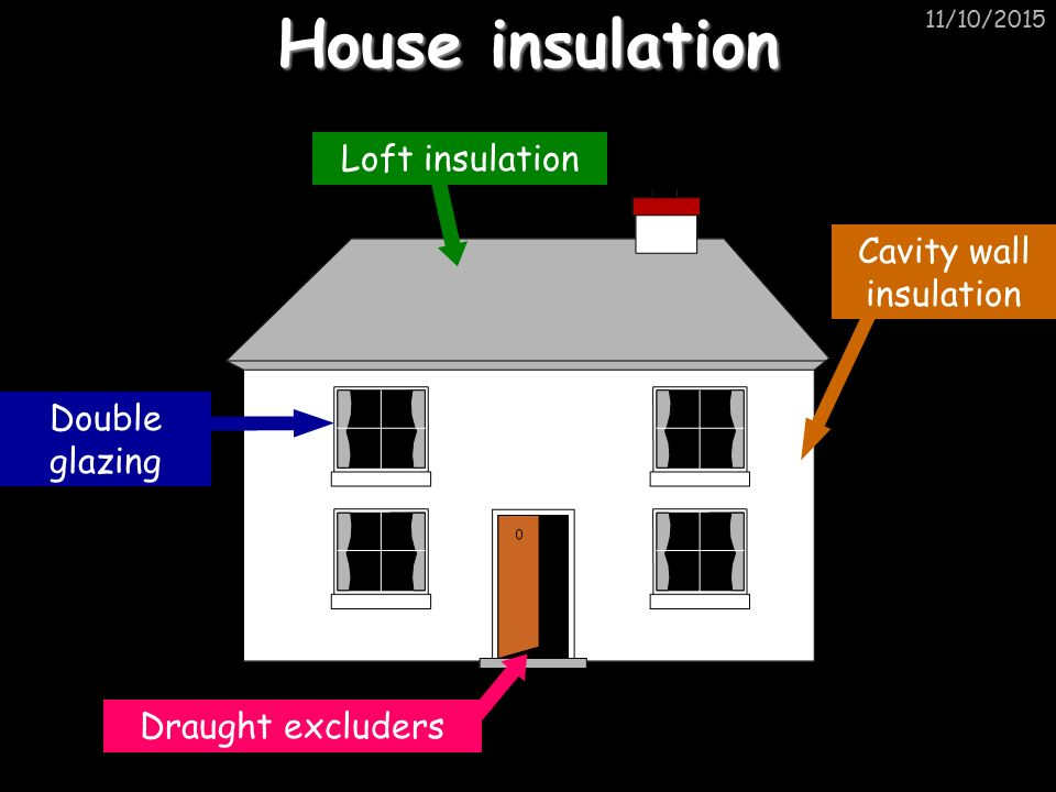 11/10/2015 House insulation Draught excluders Double glazing Loft insulation Cavity wall insulation
