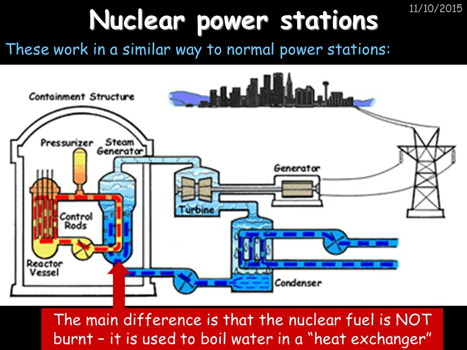 11/10/2015 Nuclear power stations These work in a similar way to normal power stations: The main difference is that the nuclear fuel is NOT burnt – it is used to boil water in a heat exchanger